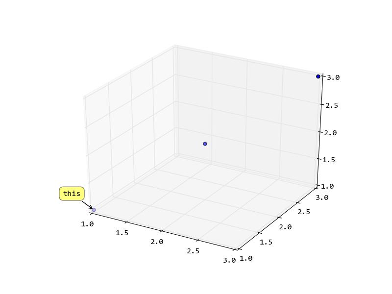 Matplotlib: Annotation D'un nuage de points en 3D