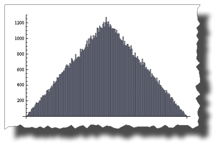 Histogram of Random() + Random()